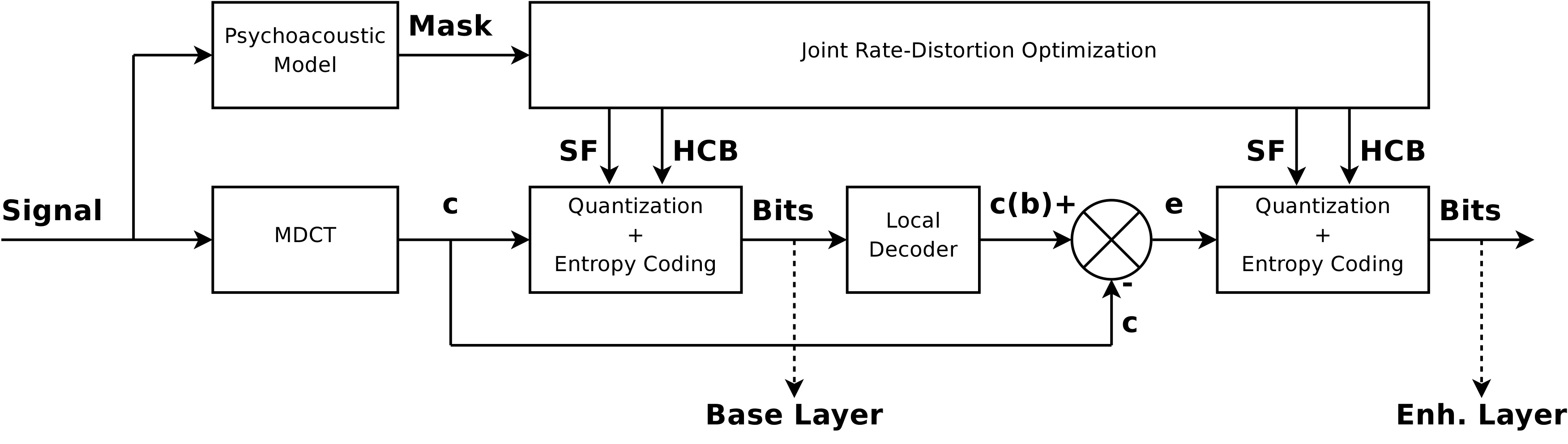 Resource scalable coding of audio and speech signals   Signal ...